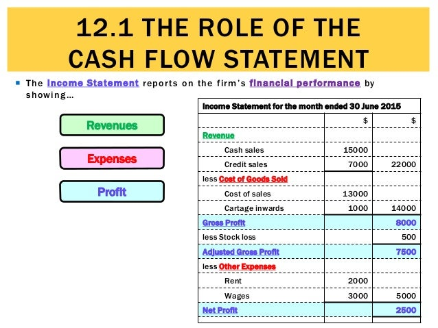 12.1 The Role Of The Cash Flow Statement