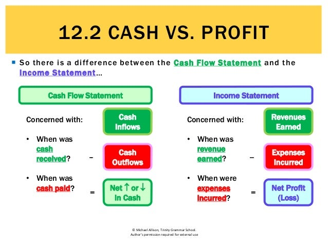 relationship between net profit and cash flow