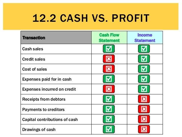 12.2 Cash vs Profit