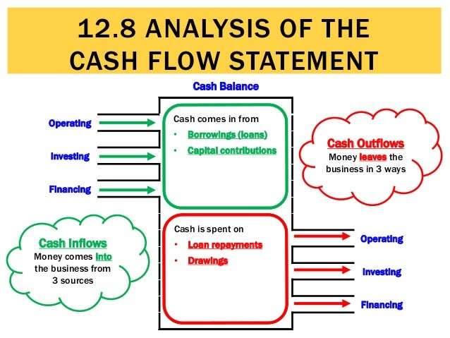 12.8 Analysis Of The Cash Flow Statement