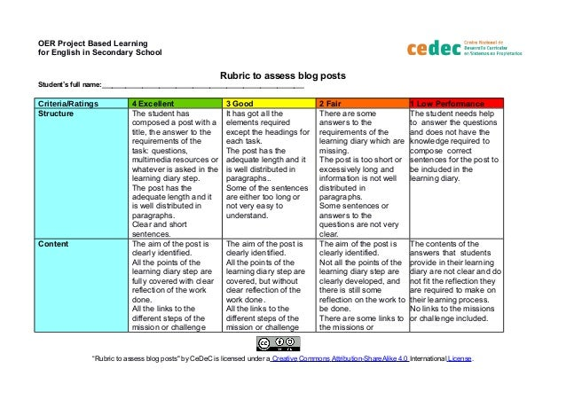 OER Project Based Learning for English in Secondary School Rubric to assess blog posts Student's full name:_______________...