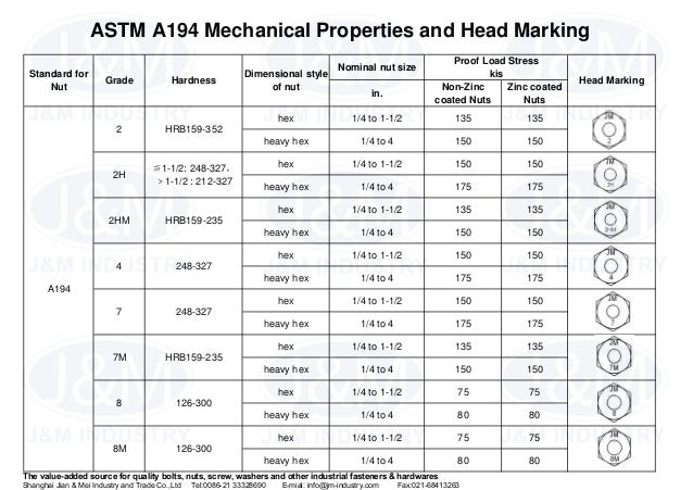 12  astm a194 mechanical properties and head marking