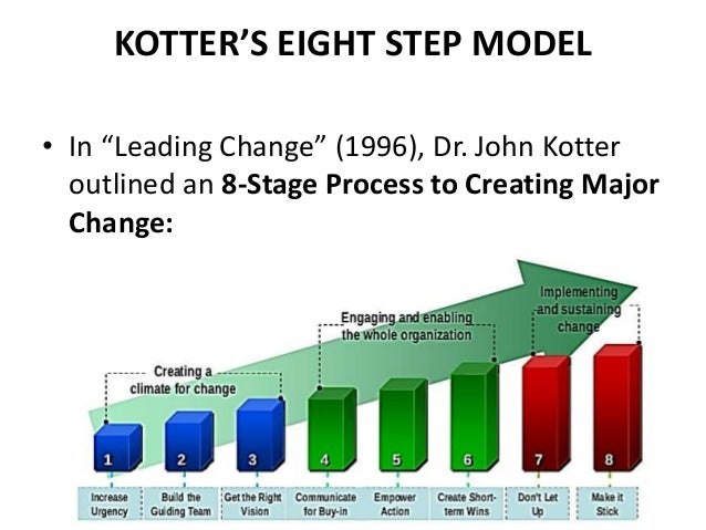 john p kotters 'eight steps to Leading change john p kotter kotter breaks down the process of creating and leading change within an organization into an eight-stage process of leading change kotter outlines five steps to succeeding in change programs at stage 7.