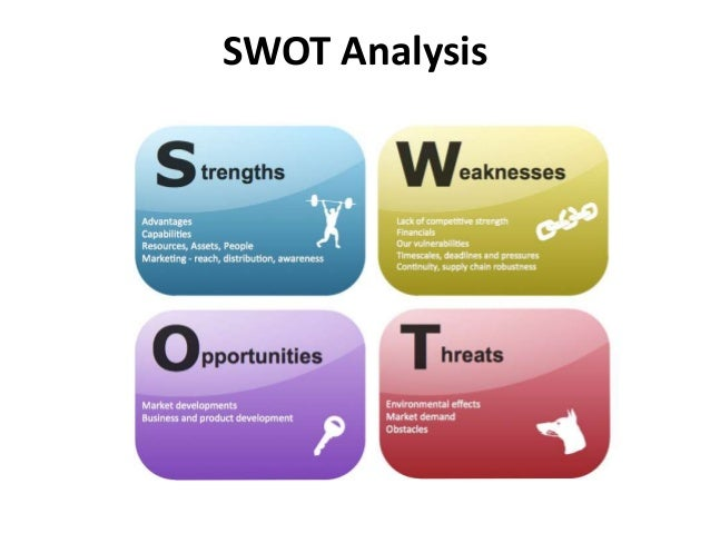 Swot Analysis  Strategic Management  Manu Melwin Joy