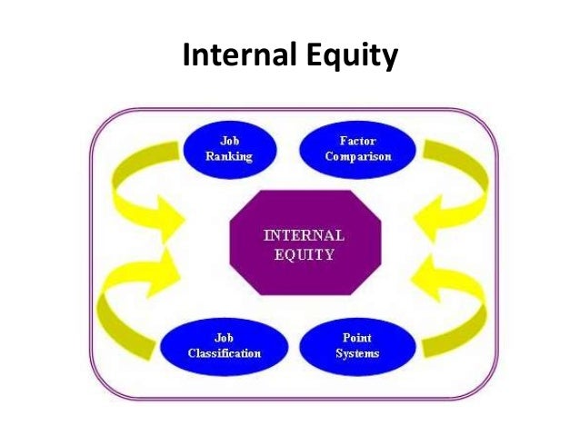 internal and external equity compensation The importance of internal pay equity:  if your company's internal pay practices were  an external compensation analysis will add more information that can .
