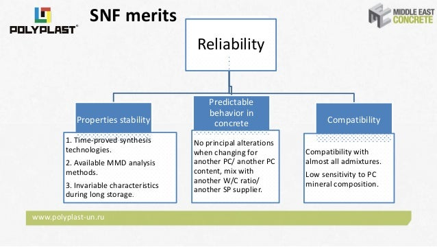 SNF vs PCE: technical aspects and possibilities