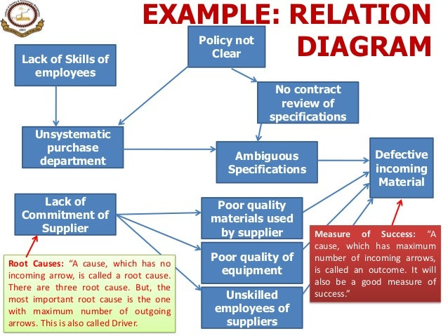 12 seven management amp planning tools secondary cause 14 example relation diagram ccuart Images
