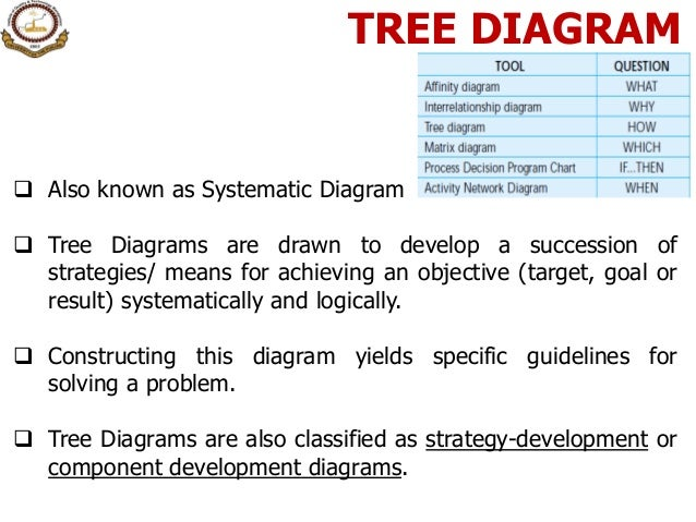 12 seven management amp planning tools tree diagram ccuart Image collections