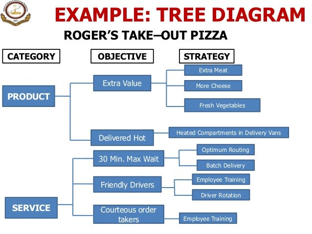 12 seven management amp planning tools 17 example tree diagram ccuart Image collections