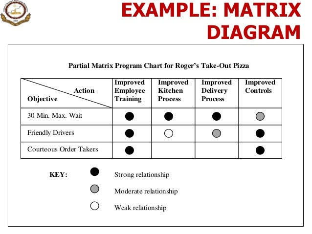 12 seven management amp planning tools explores relationship among the attributes of rows and columns 19 example matrix diagram ccuart Choice Image