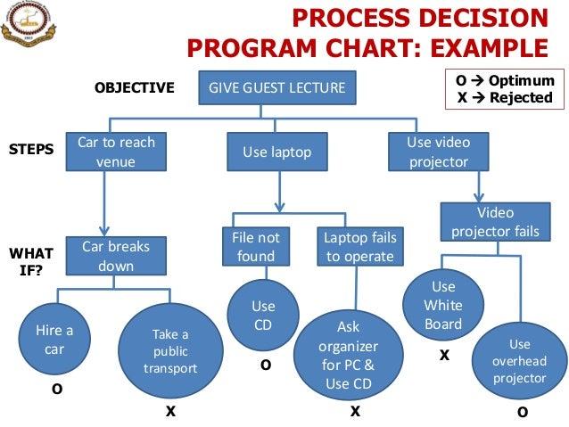 Process Decision Program Chart Related Keywords Process