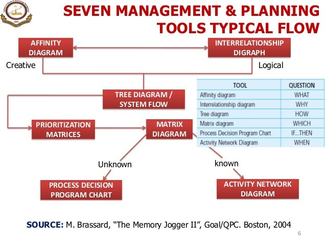 12 seven management planning tools for Planning tools