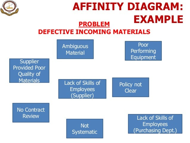 12 seven management amp planning tools affinity diagram example ccuart Image collections