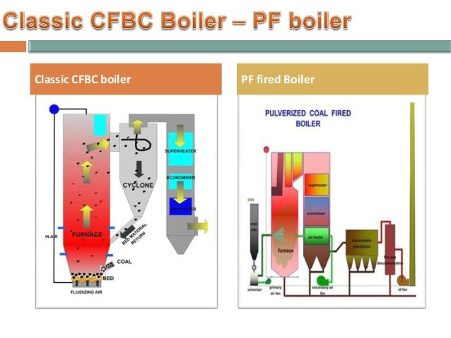 Pulverized Coal Fired Boiler ~ Cfbc boiler vs pulverized fired