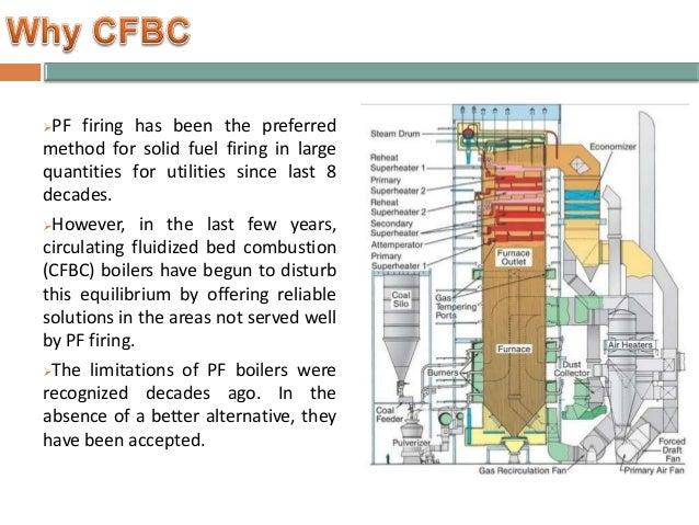 CFBC Boiler vs Pulverized Fired Boiler