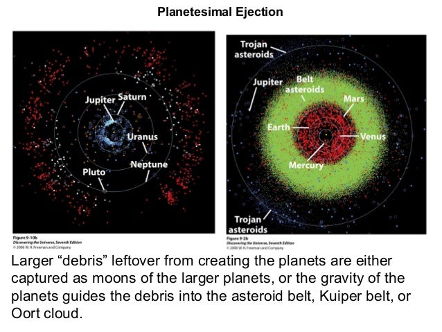 "Planetesimal EjectionLarger ""debris"" leftover from creating the planets are eithercaptured as moons of the larger planets,..."