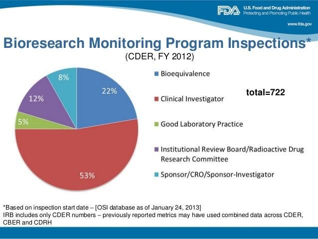 FDA Consultant Practice Areas - Food, Drug, Device, Supple.