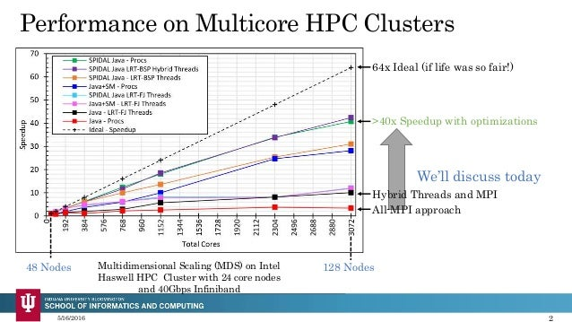Java Thread and Process Performance for Parallel Machine Learning on Multicore HPC Clusters Slide 2