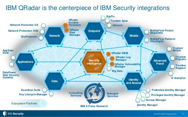 5 Ways to Get Even More from Your IBM Security QRadar Investment in 2…