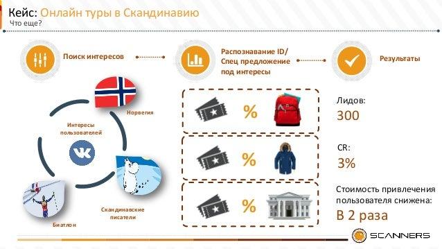 Поиск интересов Лидов: 300 CR: 3% Интересы пользователей Кейс: Онлайн туры в Скандинавию Норвегия Скандинавские писатели Б...