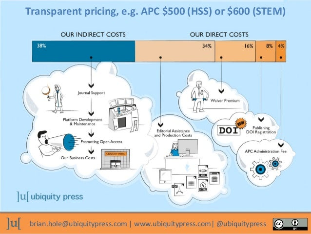 brian.hole@ubiquitypress.com   www.ubiquitypress.com  @ubiquitypress Transparent pricing, e.g. APC $500 (HSS) or $600 (STE...