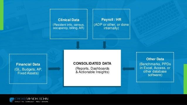 Business Intelligence and Data Security for Long-Term Care