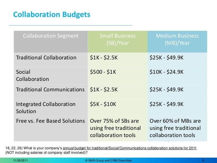 12 2011 Highlights 2011 Smb Collaboration Study
