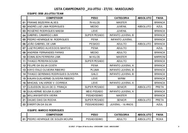 LISTA CAMPEONATO _JIU-JITSU - 27/01 - MASCULINO   EQUIPE: BSB JIU-JITSU TEAM                COMPETIDOR                    ...