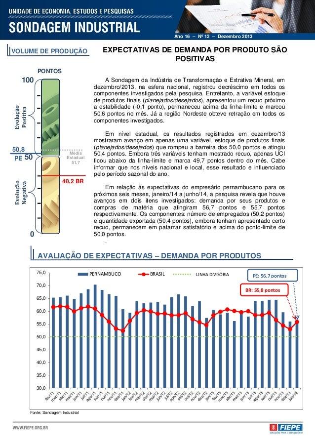 Ano 16 – Nº 12 – Dezembro 2013  VOLUME DE PRODUÇÃO  EXPECTATIVAS DE DEMANDA POR PRODUTO SÃO POSITIVAS  PONTOS  100  Evoluç...