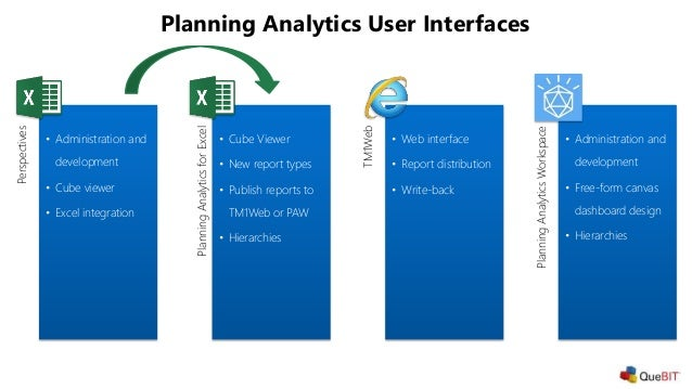 planning analytics workspace paw pro tips webinar