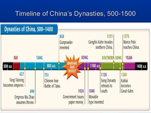 China civilizations