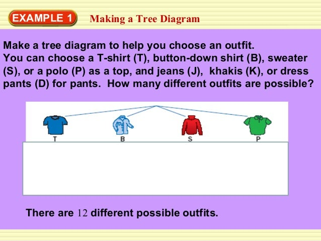 124 counting methods 1 h t s h t s c a s c a s c a s c a s c a s c a s 10 example 1 making a tree diagram ccuart Image collections