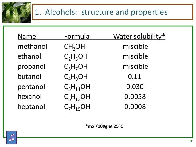 ethanol propanol butanol This graph shows the comparison of boiling points of methane with methanol, ethane with ethanol, propane with propanol, and butane with butanol.