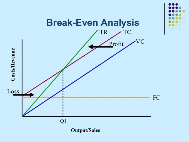 break even analysis of unilever Insights from unilever's perfect logistics network exercise : doing this kind of analysis by the way, unilever has started to do cost structure break-up.