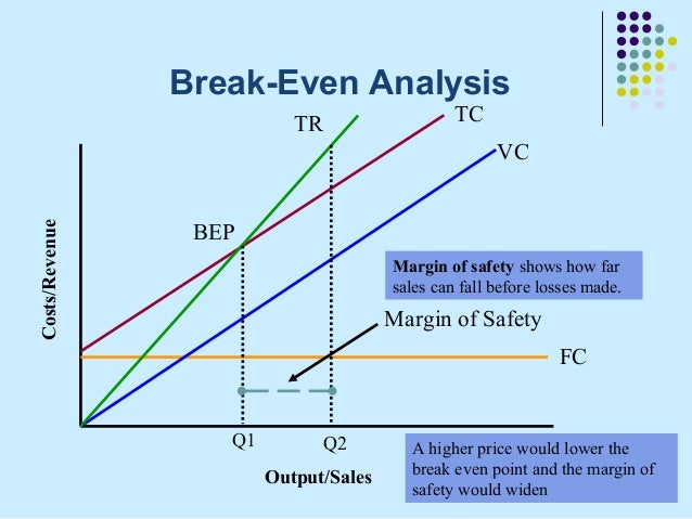 Break Even Analysis Break Even Analysis As Business Studies Aims
