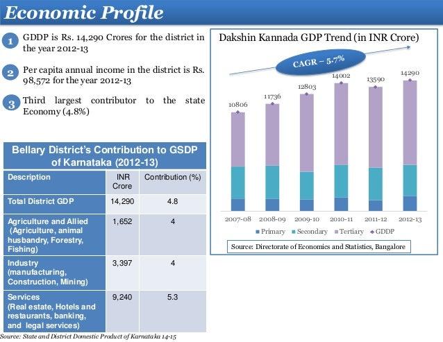 Dakshin Kannada District Profile Final