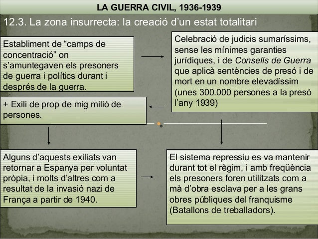 """LA GUERRA CIVIL, 1936-1939  12.3. La zona insurrecta: la creació d'un estat totalitari Establiment de """"camps de concentrac..."""