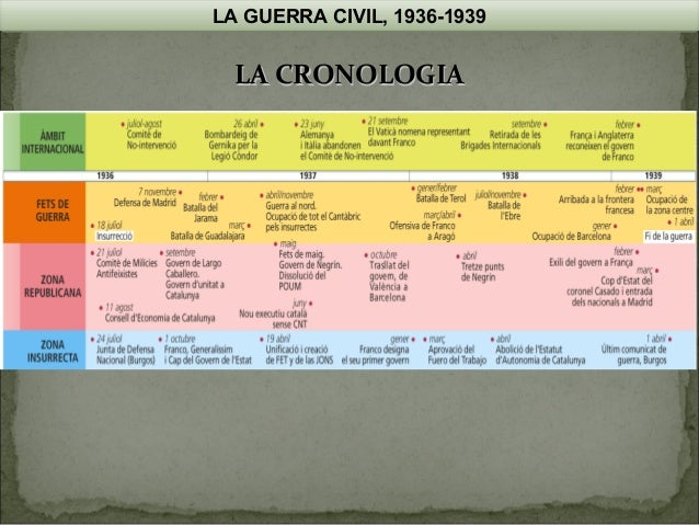 LA GUERRA CIVIL, 1936-1939  LA CRONOLOGIA