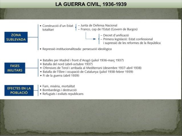 LA GUERRA CIVIL, 1936-1939