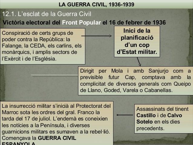 LA GUERRA CIVIL, 1936-1939  12.1. L'esclat de la Guerra Civil Victòria electoral del Front Popular el 16 de febrer de 1936...