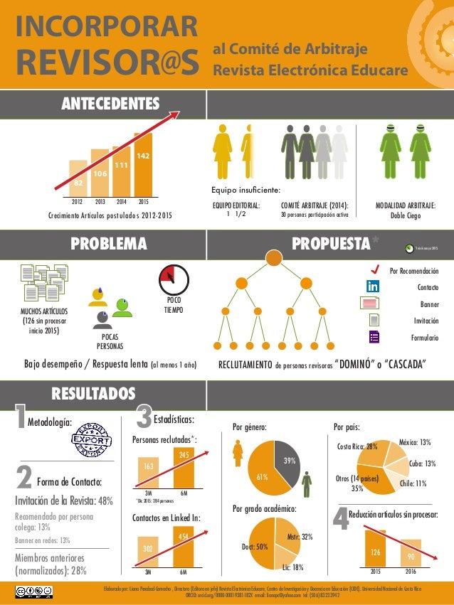 ANTECEDENTES Forma de Contacto: Estadísticas: InvitacióndelaRevista: 48% Miembros anteriores (normalizados): 28% Banner en...