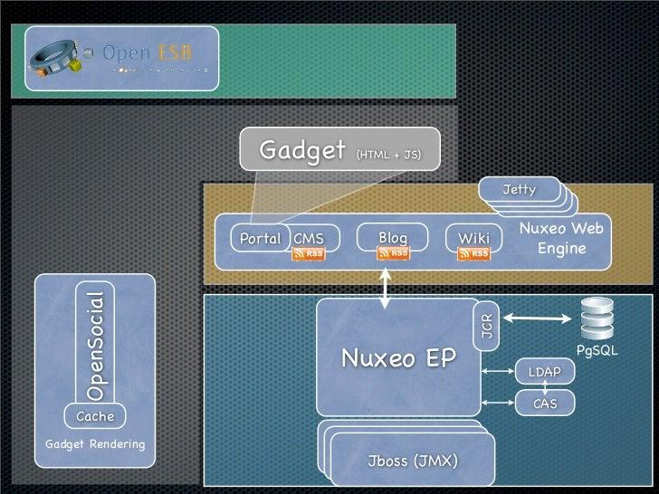 Gadget      (HTML + JS)                                                           Jetty                                   ...