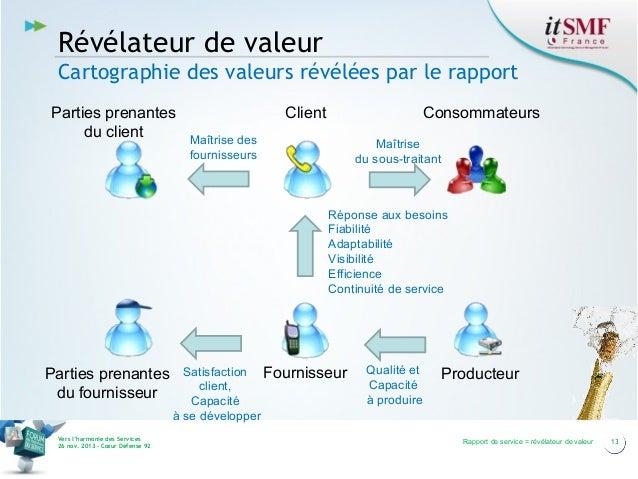 Révélateur de valeur Cartographie des valeurs révélées par le rapport Parties prenantes du client  Client  Consommateurs  ...