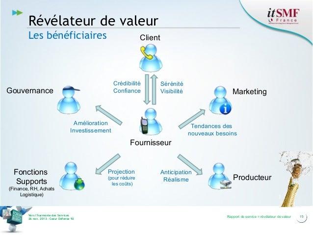 Révélateur de valeur Les bénéficiaires  Client  Crédibilité Confiance  Gouvernance  Sérénité Visibilité  Amélioration Inve...