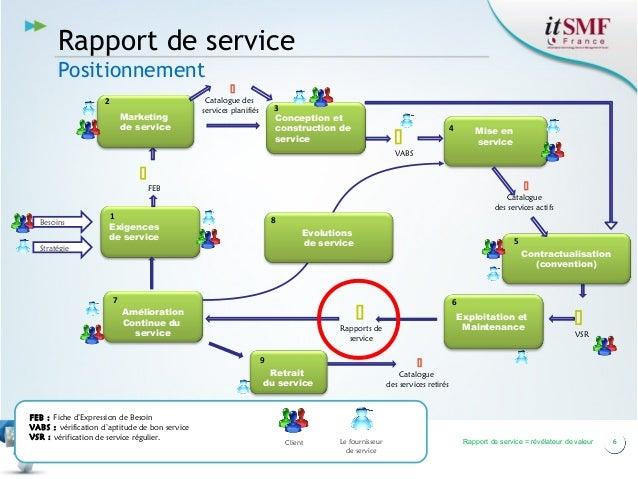 Rapport de service Positionnement  2 Marketing de service  Catalogue des services planifiés  3 Conception et construction...