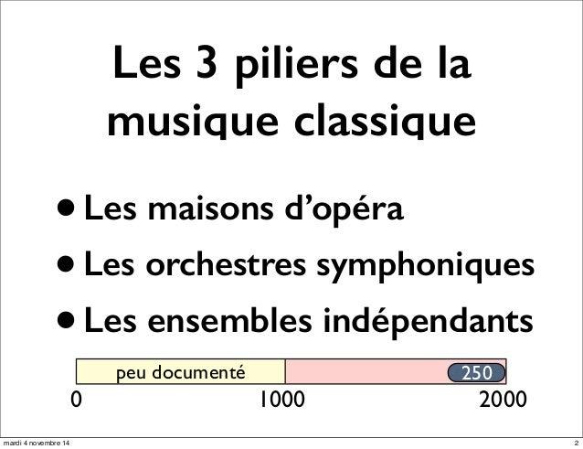 Les 3 piliers de la  musique classique  • Les maisons d'opéra  • Les orchestres symphoniques  • Les ensembles indépendants...