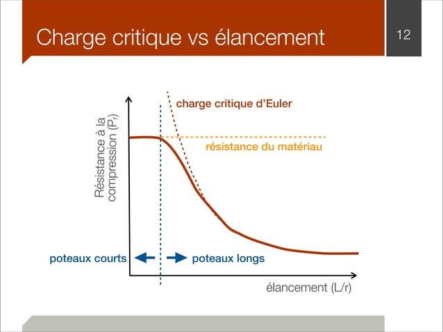 Charge critique vs élancement 12  charge critique d'Euler  résistance du matériau  élancement (L/r)  Résistance à la  comp...