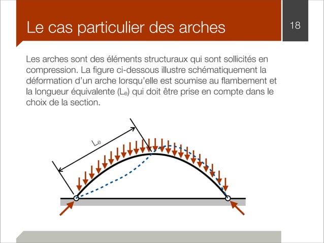 Le cas particulier des arches 18  Les arches sont des éléments structuraux qui sont sollicités en  compression. La figure ...