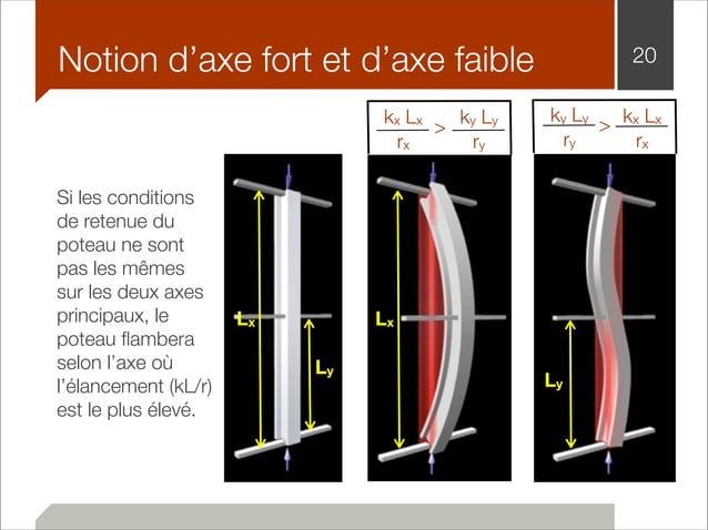 Notion d'axe fort et d'axe faible 20  Si les conditions  de retenue du  poteau ne sont  pas les mêmes  sur les deux axes  ...