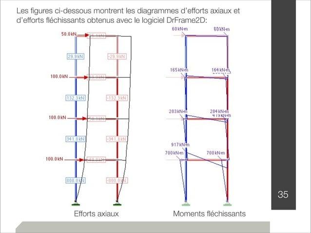 35  Les figures ci-dessous montrent les diagrammes d'efforts axiaux et  d'efforts fléchissants obtenus avec le logiciel Dr...